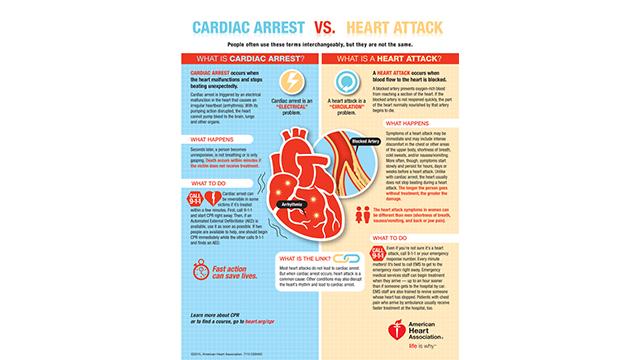 DS-9493 CardiacArrestVSHeartAttack